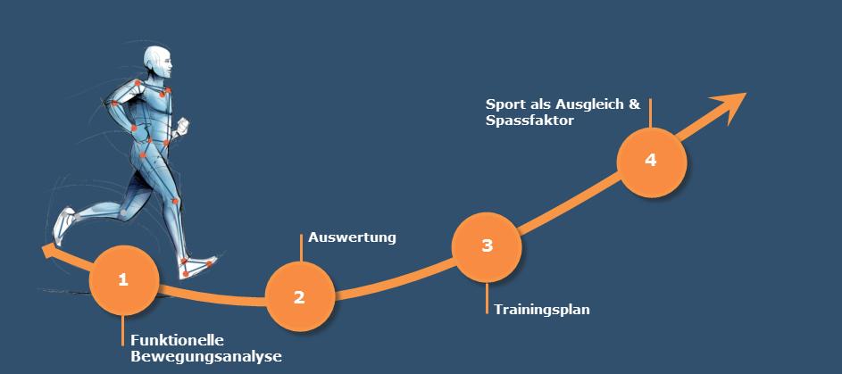 Konzept Personal Training | Analyz3d